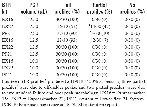Table 2: Number of Full, Partial, and No Profiles Obtained from Dried Blood Spots on FTA Micro Cards using different PCR Volumes