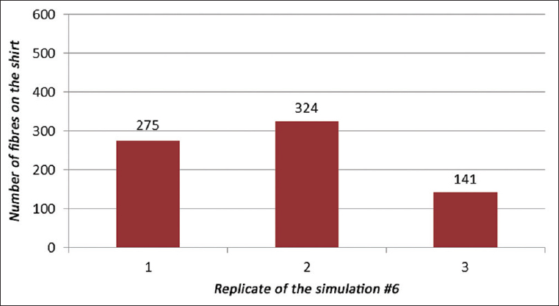 Figure 15: Number of fibres from the pyjama found on the black shirt (second garment) near the stab damage; simulation number 6