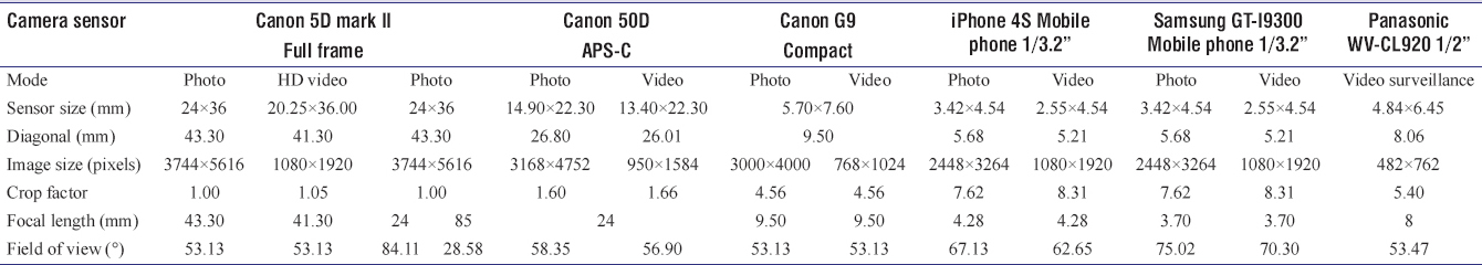 Table 1: Cameras models, sensor designation (imperial fractions such as 1/3.2