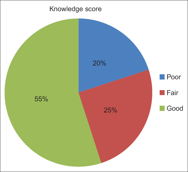Figure  1: Knowledge score of respondents on postmortem examination