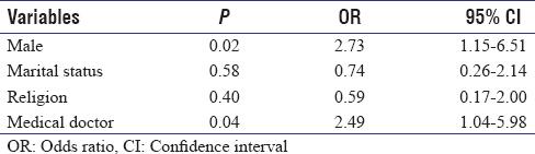 Table  8: Predictors of respondents' attitude towards postmortem examination