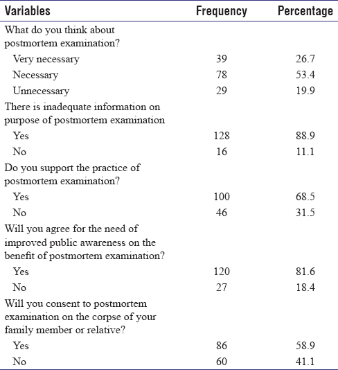 Table  3: Attitude to some aspects of postmortem examination