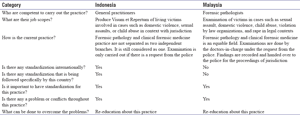 Forensic Experts' Opinion Regarding Clinical Forensic Medicine