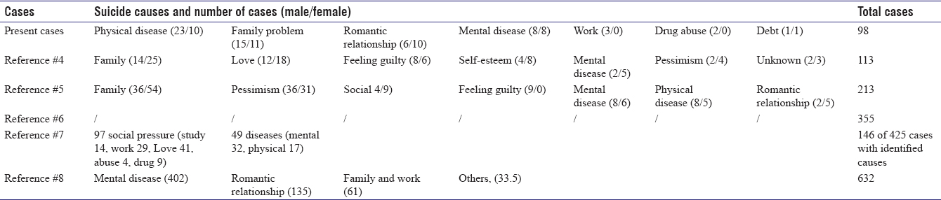 Table 4: Causes of suicide cases