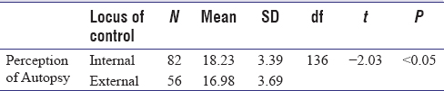 Table 1: <i>T</i>-test summary table showing the difference between internally controlled and externally workers on perception of autopsy