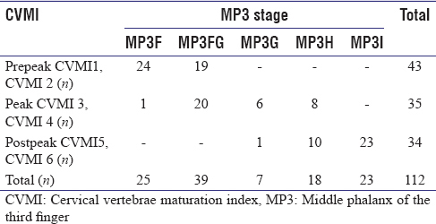 Table 3: The distribution of middle phalanx of the third finger stages into prepeak, peak and postpeak according to cervical vertebrae maturation index stages