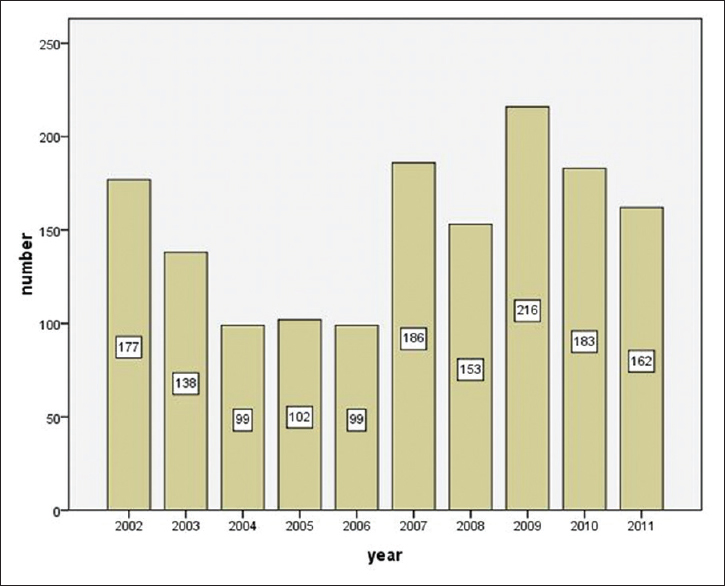 Figure 1: Distribution of alleged medical malpractice cases by year (2002–2011) in Beijing