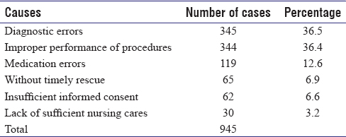Table 3: Causes of medical malpractice in Beijing (2002-2011)