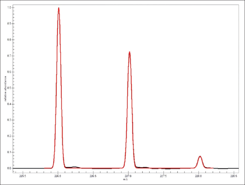 Figure 2 Overlay Of Theoretical Spectrum Red And Calibration Black 246 Trinitrotoluene The First Formula With Spectra Accuracy 9836