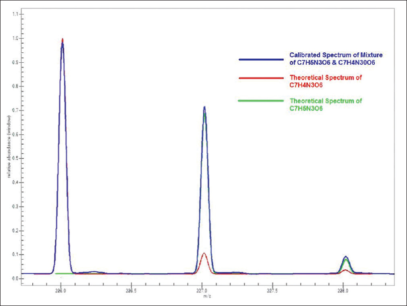 Figure 4: Comparison between the calibration spectrum of 2,4,6-trinitrotoluene (blue) and theoretical spectrum of 2,4,6-trinitrotoluene [M]<sup>−</sup> (green) and [M-H]<sup>−</sup> (red)
