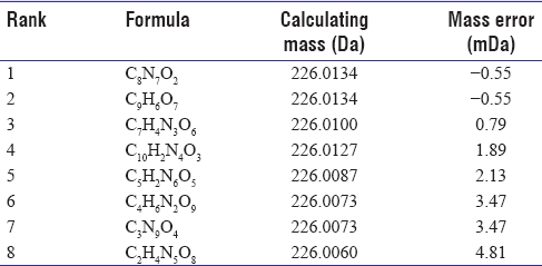 Table 1: Proposed formulas of [M-H]<sup>−</sup>: In order of mass accuracy