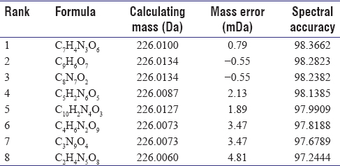 Table 2: Proposed formulas of [M-H]<sup>−</sup> ions according to spectra accuracy