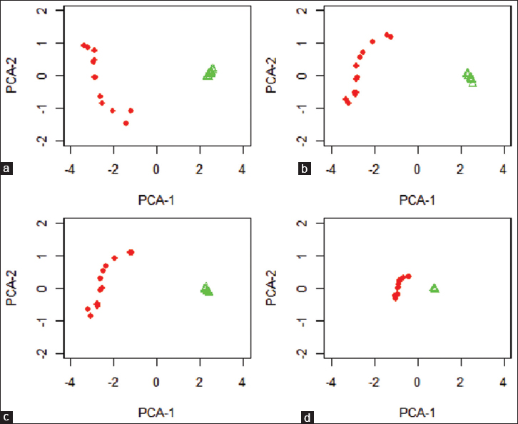 Figure 2 Principal Component Analysis Of Sample 1 Red Color And Green Under Four Different Data Sets A TS B C 3