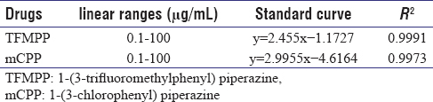 Table 1: The linear equation for detection of 1-(3-trifluoromethylphenyl) piperazine and 1-(3-chlorophenyl) piperazine standard using gas chromatography/nitrogen-phosphorus detector
