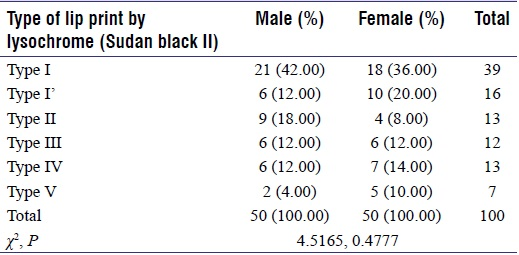 Table 2: Comparison of lip print patterns in males and females with type of lip print by lysochrome (sudan black II) using Chi-square test