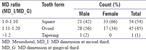 Table 6 Distribution Of Tooth Form Based On The Ratio Between Mesiodistal Dimensions Among Males And Females