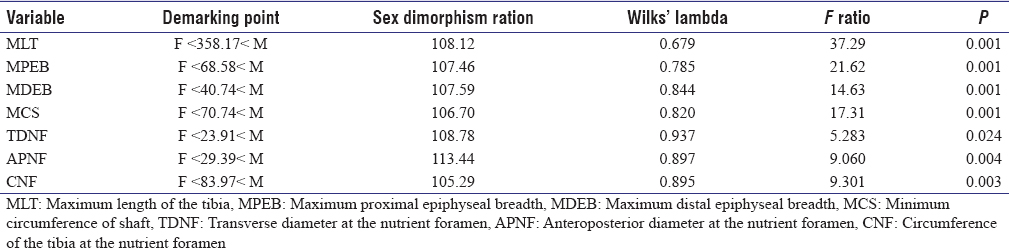 Table 2: Demarking points, sex dimorphism (%) and univariate statistics of tibial dimensions (mm)