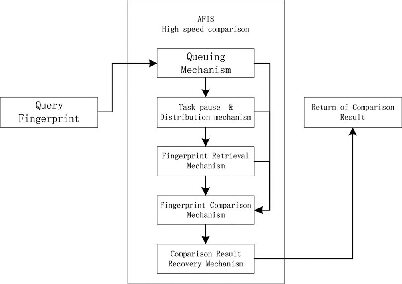 Figure 4: Flow chart of high-speed comparison mechanism for automated fingerprint ID system