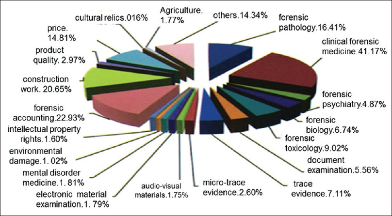 Figure 2: The percentage of cases in each subcategory of forensic science in China