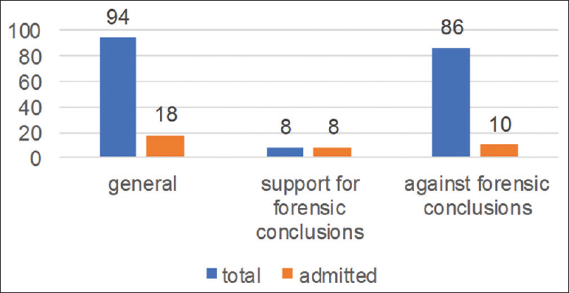 Figure 5: The admissibility status of expert assessor opinion on 94 cross-examination cases
