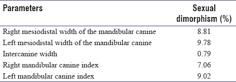 Table 2: Sexual dimorphism in mandibular canine measurements between male and female patients