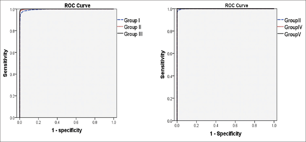 Figure 2: Receiver operator characteristic curves of short tandem repeat groups (right for Groups I, II, and III; left for Groups II, IV, and V)