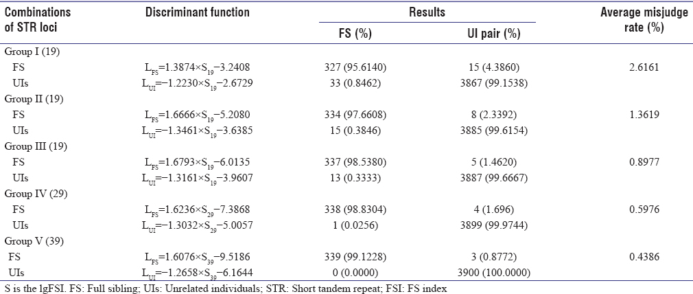 Table 6: Discriminant functions and misclassification rate in full-sibling and unrelated individuals in five short tandem repeat locus groups