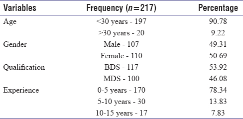Table 2: Demographic details