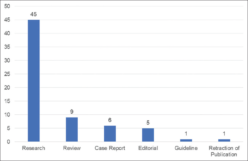 Figure 5: Distribution of literature by the type of articles