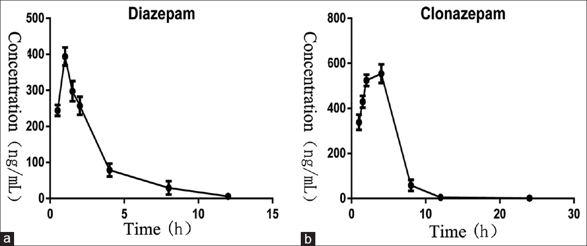 Figure 2: (a) Concentration-time profiles of diazepam, (b) Concentration-time profiles of clonazepam