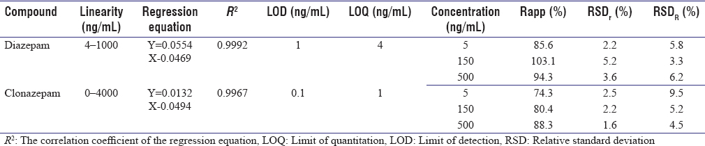 Table 2: Linearity of calibration curves for the analysis of diazepam and clonazepam and their corresponding limit of detection, limit of quantitation, recovery (Rapp), repeatability (RSDr) and intermediate precision (RSD<sub>R</sub>)