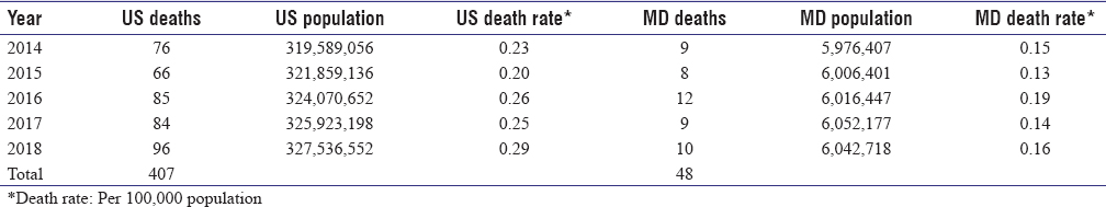 Table 2: Comparison of pedestrian-train death between the United States and Maryland State