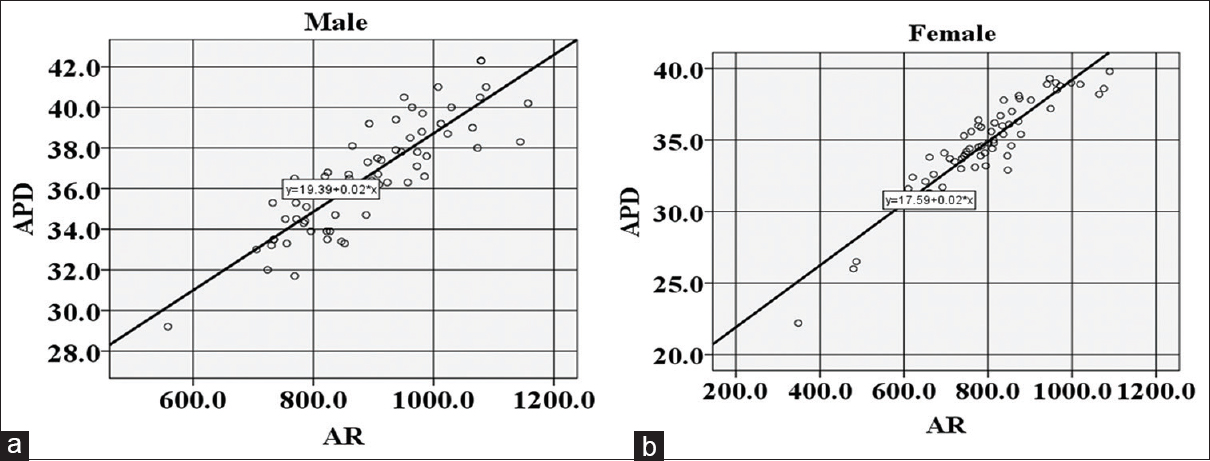 Figure 3: Regression scatter plot- Length of the foramen magnum (APD) versus area by Radinsky's (AR) in (a) Males; y = 19.39 + 0.02x; <i>r</i> = 0.861; (b) Females; y = 17.59 + 0.02x; <i>r</i> = 0.928; correlation was significant <i>p</i> = 0.000. Data in (mm)